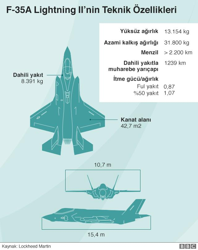 Trump F-35 Savaş Uçaklarının Türkiye'ye Teslimatını Durduran Belgeyi İmzaladı
