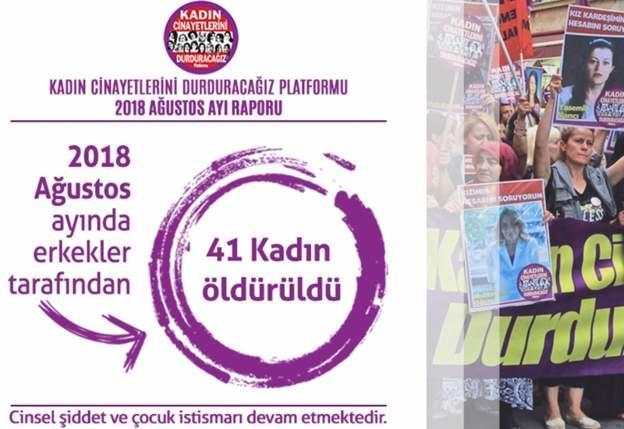 Kadın Cinayetlerini Durduracağız Platformu'nun raporunda, Ağustos ayı içerisinde erkekler tarafından 41 kadın cinayeti gerçekleştirildi, cinsel şiddet ve çocuk istismarları ise devam etti.