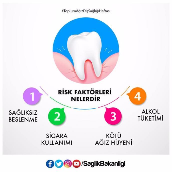 Ağız ve Diş Sağlığında Sorunlara Yol Açan Risk Faktörleri Nelerdir?