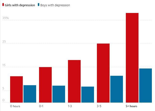 Sosyal Medyanın Fazla Kullanımı, Genç Kadınlarda Daha Fazla Depresyona Neden Oluyor