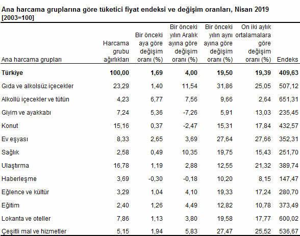 Nisan  Ayı Enflasyonu Açıklandı (Maliye Bakanı Berat Albayrak, Rakamları Değerlendirdi)