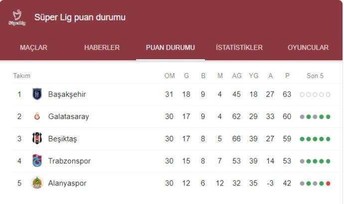 Başakşehir'e Bir Darbe de Sivasspor'dan (0-0)