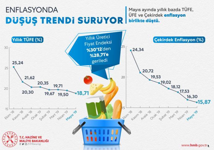 Hazine ve Maliye Bakanı Berat Albayrak Enflasyonda Düşüş Trendinin Devam Edeceğini Söyledi