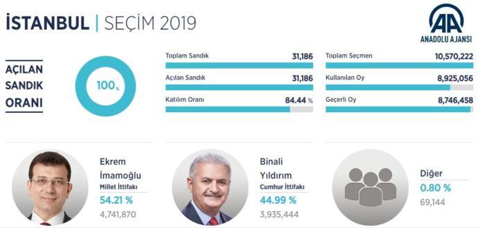 YSK Başkanı Sadi Güven: Seçim Sonuçlarının Tamamı Sisteme Girildi (Fark: 806 Bin 415)