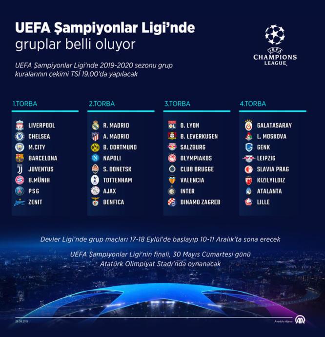 Galatasaray'ın Şampiyonlar Ligi'ndeki Rakipleri Belli Oluyor