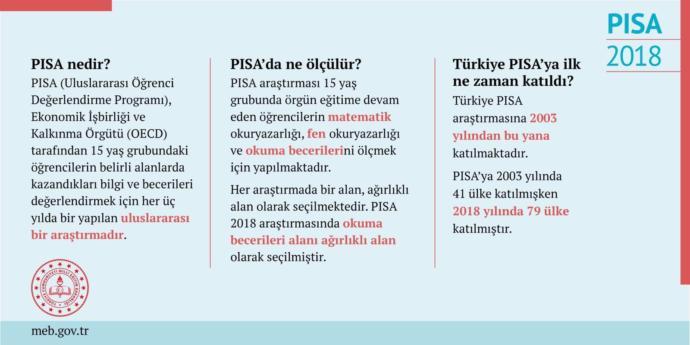 PISA 2018 Sonuçları Açıklandı: Türkiye Matematik ve Fen Puanlarını En Çok Artıran Ülke Oldu