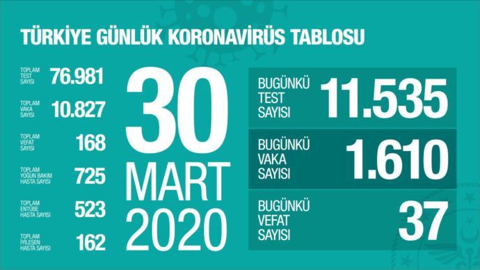 30  Mart  2020: Türkiyenin Koronavirüs Mücadelesinde Bugün