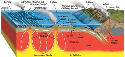Bulunduğumuz Coğrafyanın Kaçınılmaz Gerçeği: Deprem