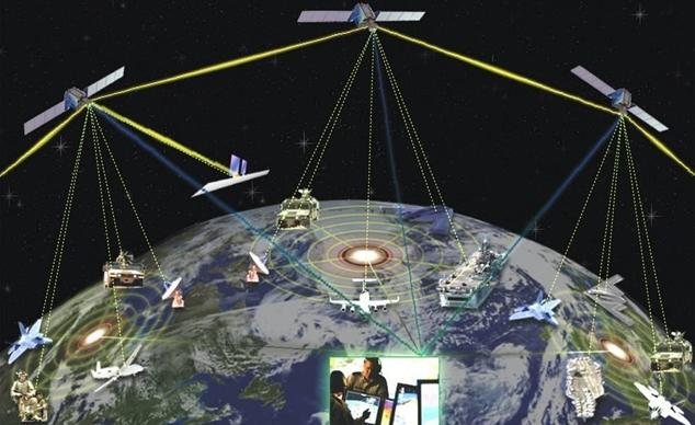 Network Centric Warfare.
