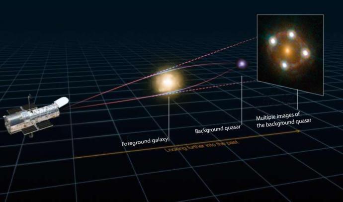 Hubble Dark energy