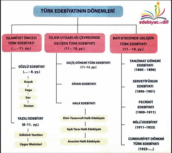 Türk Edebiyatnın Dönemleri