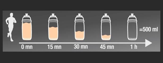 Antrenman sırası ya da sonrasında içilecek miktarlar..