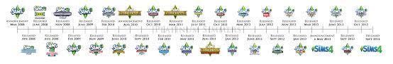 The Sims Serisi Oyunlarının Yayınlanma Kronolojisi