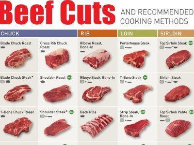 Biftek çeşitleri