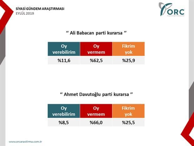 ORC'den seçim anketi: AKP'ye destek yüzde 30'a düştü. Sizlerin görüşleri nelerdir?
