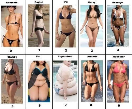 Kızlar, görselden hangisi vücut tipiniz?