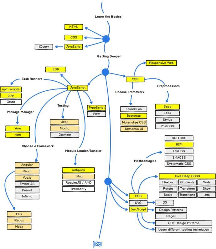 Sıfırdan web yazılım nasıl öğrenirim?