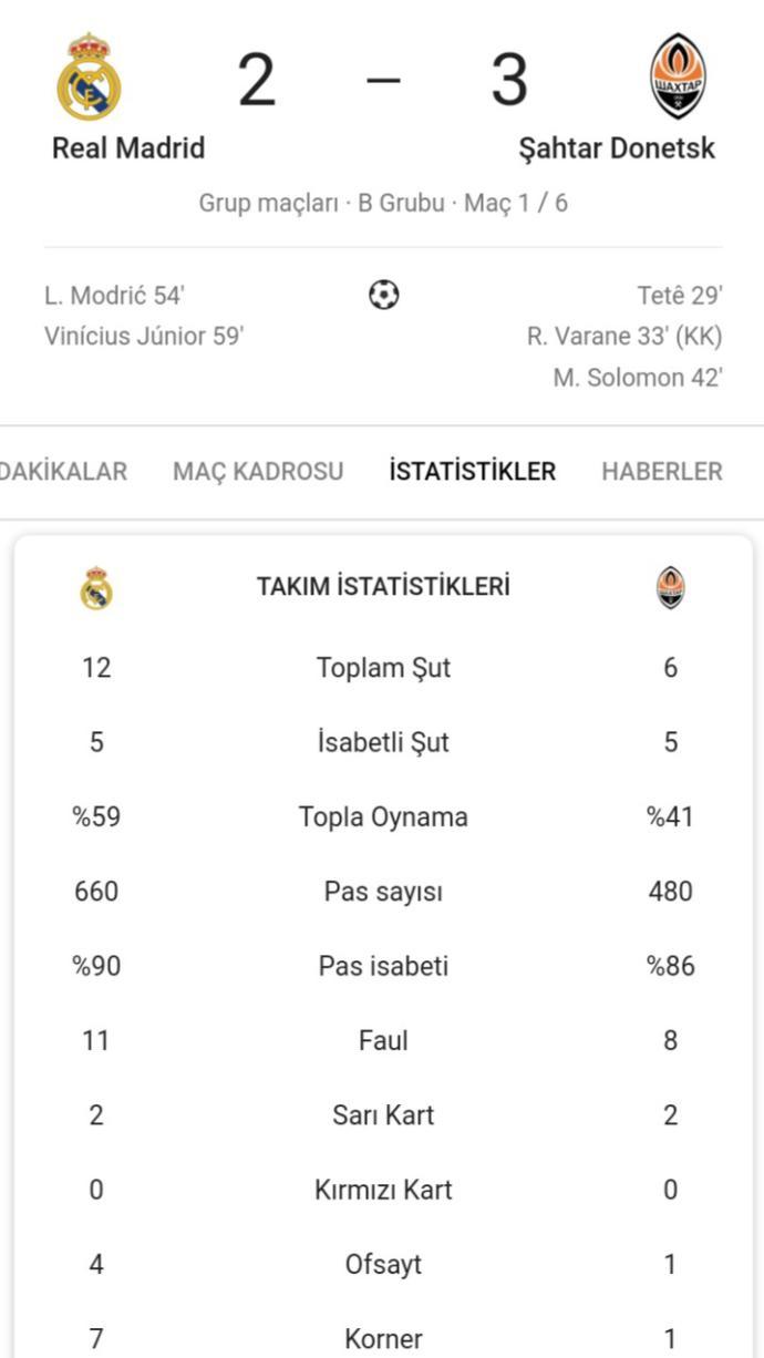 Dün Şampiyonlar Liginde Real Madrid evinde Shakhtar Donetske 3-2 mağlup oldu. Ne düşünüyorsunuz?