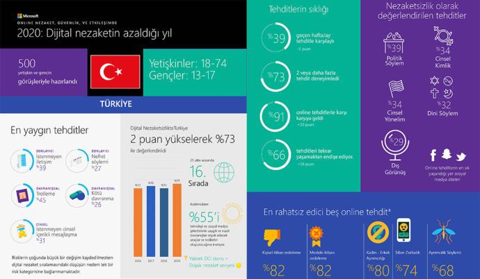 Microsoft Dijital Nezaket Araştırması