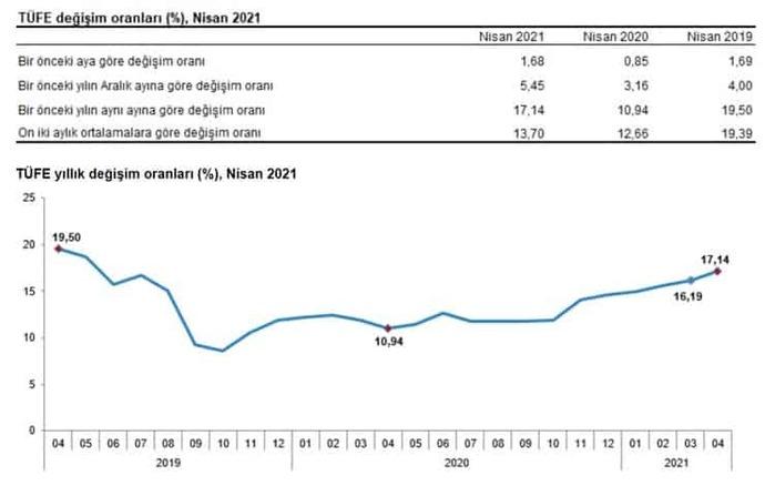Nisanda yıllık enflasyon yüzde 17,14! Sizce enflasyon oranı, önümüzdeki dönemde artar mı, azalır mı?