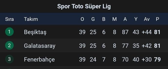 Süper Toto Süper Lig de ki son maçlar yarın başlıyor! 2020-2021 sezonu şampiyonu kim olur sizce?