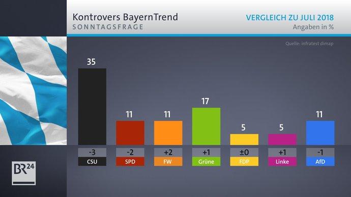 Almanyada yeni bir siyasi olusum anti feminizim asi karsitligi serbest liberal secmenler anketlerde yükseliyor ne düsünüyorsunuz?