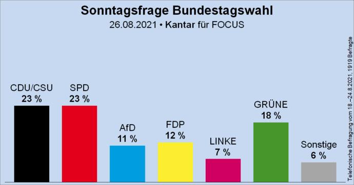 Almanyada sol ve sosyalist partiler rekor oy oranlarina ulasmislar ne düsünüyorsunuz?