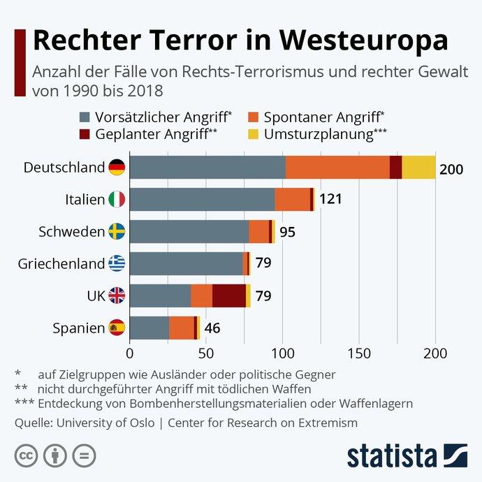 Almanya son 20 senede irkci ve ayrimci suclarda zirveye oturmus hani almanya cennetti?
