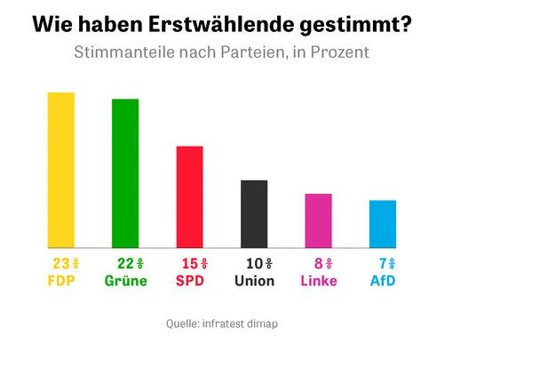 Almanya da Z kusagi en fazla Liberal Hür demokratlara oy vermis ve Yesillere ne düsünüyorsunuz?