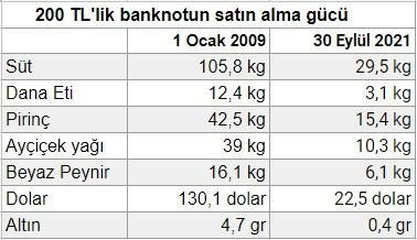 Recep Tayyip Erdoğanın bahsettiği ekonomik büyümeyi görüyor musunuz?