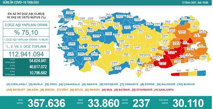 Günlük korona virüs vakası 33 bin 860 oldu. Kısıtlamalar yakında gelir mi?