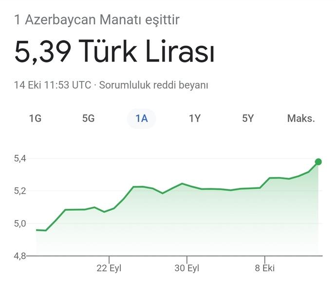 Azerbaycan ekonomisi mi, Türkiye ekonomisi mi?